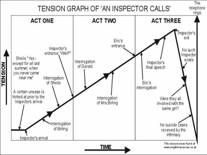 An Inspector Calls Revision Ideas Activities And Revision
