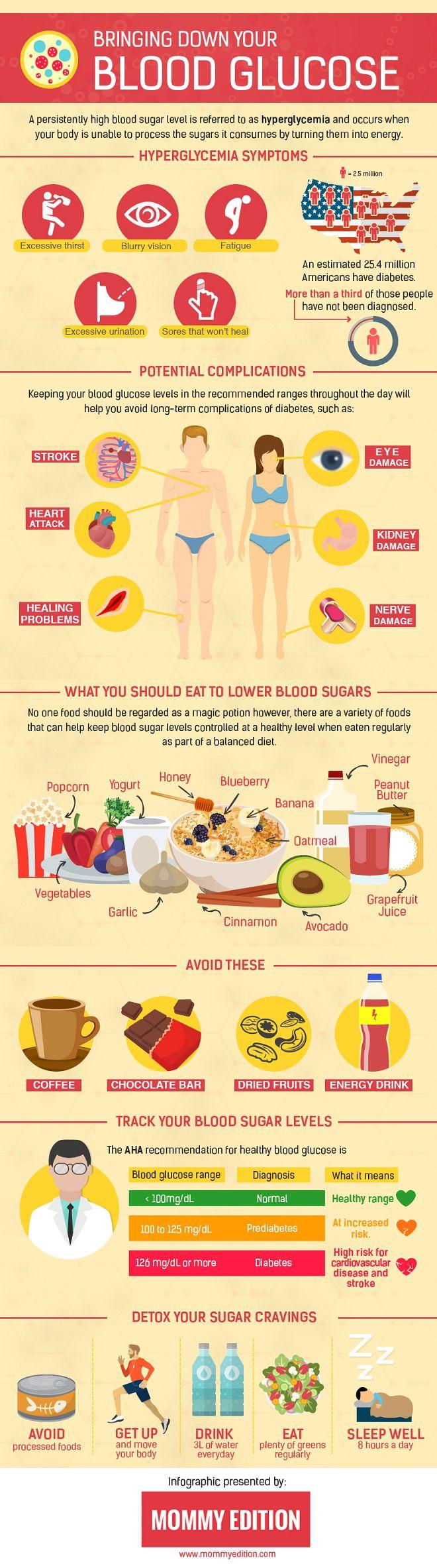 Lowering Blood Glucose
