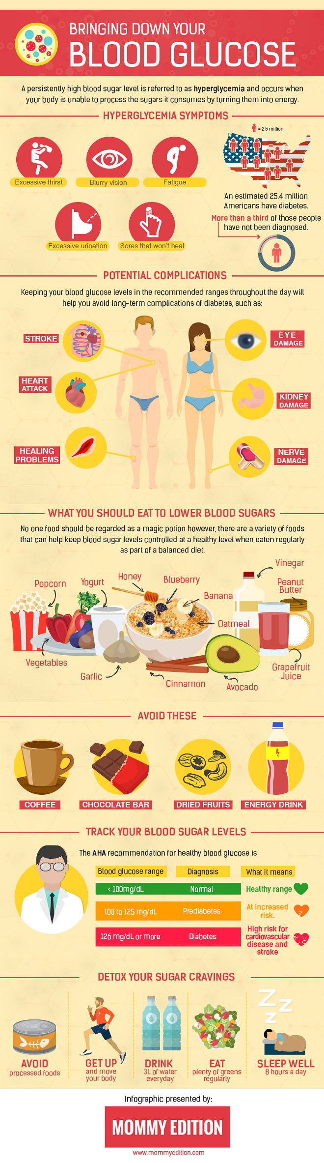 Lowering Blood Glucose