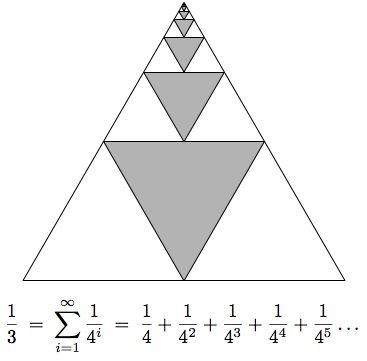Another visual proof, this one showing that one third equals the following infinite series.