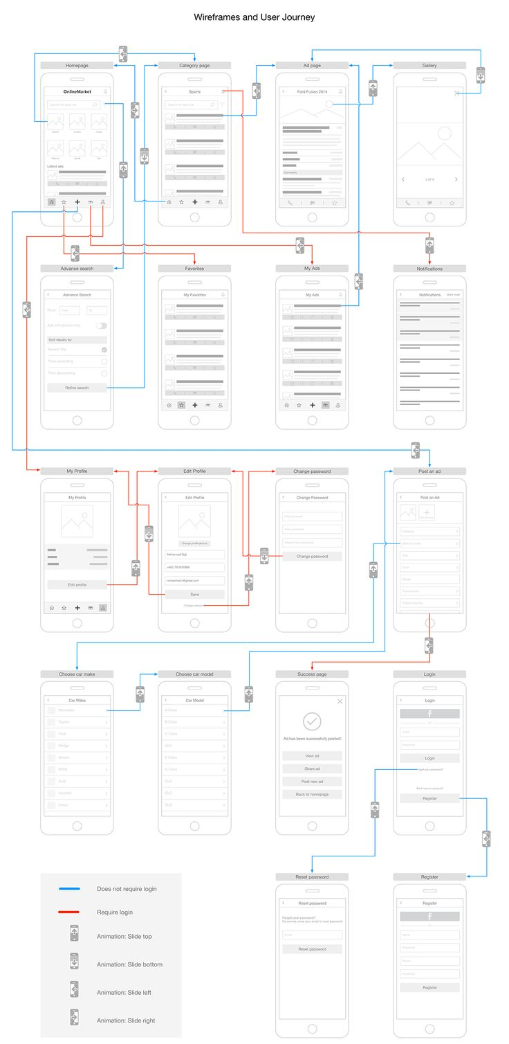 UX analysis for a fictional automobile classifieds app. The analysis includes personas, information architecture, app workflow, competitive analysis, user journey, wireframes.