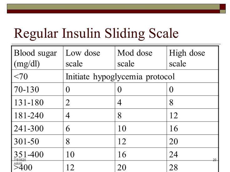 image result for sliding scale insulin chart dosage