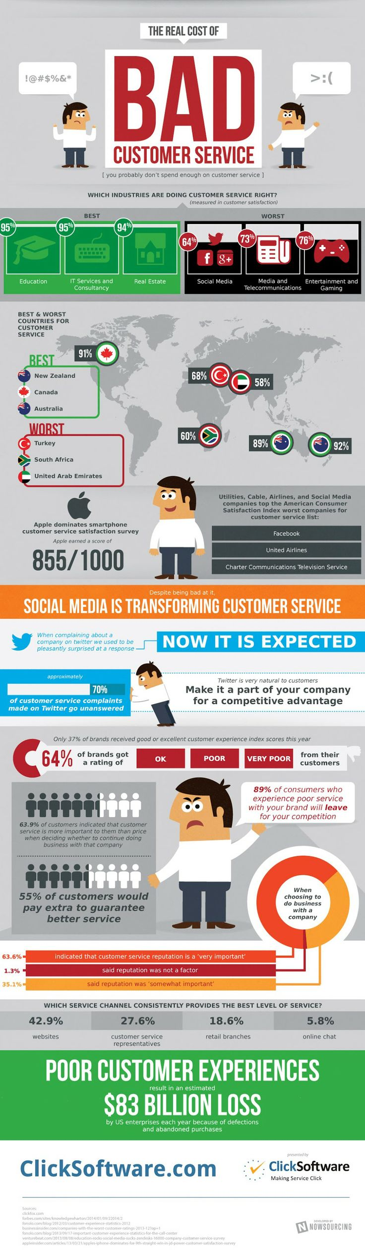 The Real Cost of Bad #CustomerService - #infographic Customer service should be a core marketing function, but this falls out side of the marketing managers influence for some strange rerason.