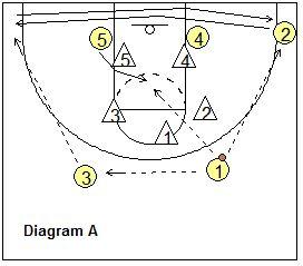 """1-2-2 Zone Offense - """"Runner"""" offense - Coach's Clipboard #Basketball Coaching"""