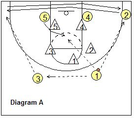 "1-2-2 Zone Offense - ""Runner"" offense - Coach's Clipboard #Basketball Coaching"
