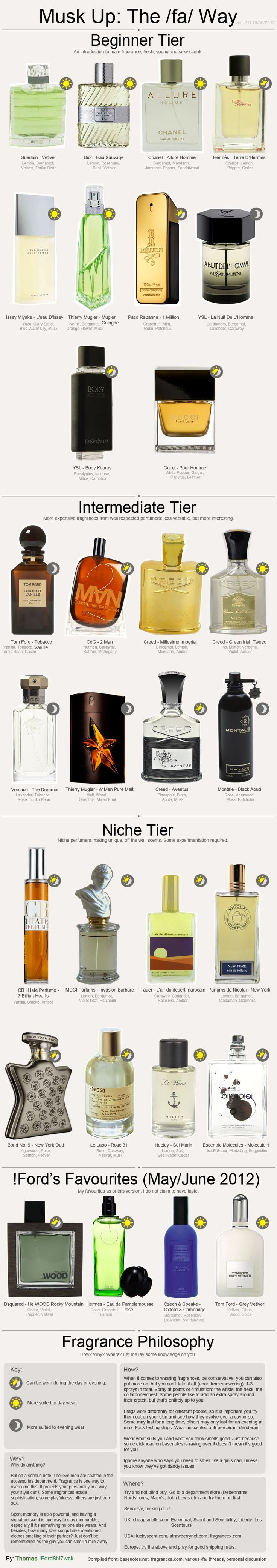 New to men's cologne or simple just don't have a clue how to go about choosing a scent, here's a quick Cologne 101 lesson.  May you smell like heaven!