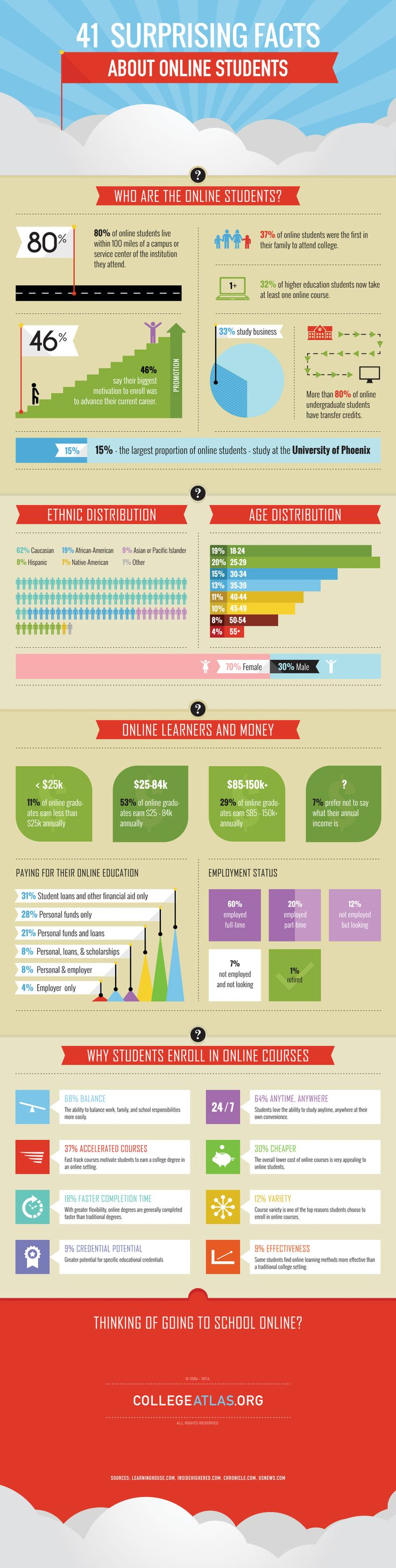 41 Facts About Online Students Infographic - http://elearninginfographics.com/41-facts-about-online-students-infographic/