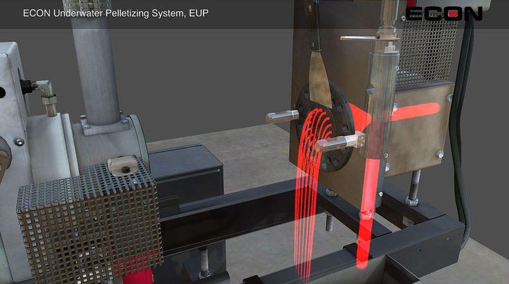 SKYFORM   INTERACTIVE 3D ANIMATION: ECON EUP