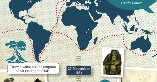 Infographic detailing Charles Darwin's voyage aboard HMS Beagle for http://ift.tt/2gUqHTb