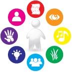 Talenten in de kijker. Een duidelijke website met handige documenten om met meervoudige intelligentie aan de slag te gaan in het lager onderwijs.