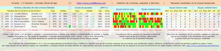 #FÚTBOL #UCRANIA #apuestas #pronósticos #picks Valiosa información 1-X-2. #Software Premium! Bet: http://www.losmillones.com/software/apuestas.html