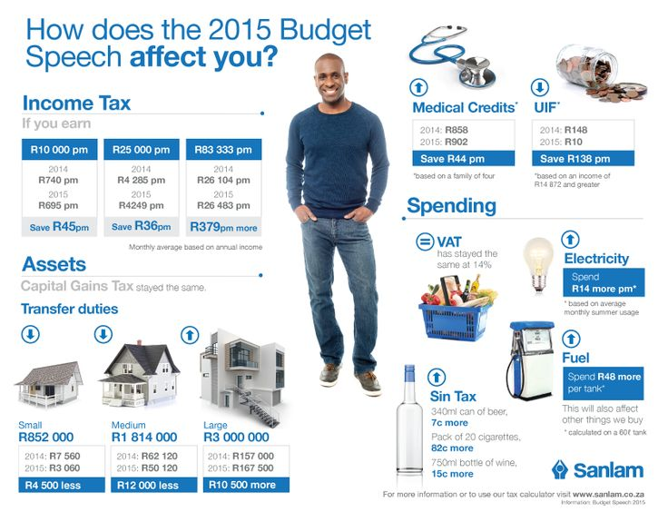 How does the 2015 Budget Speech affect you?