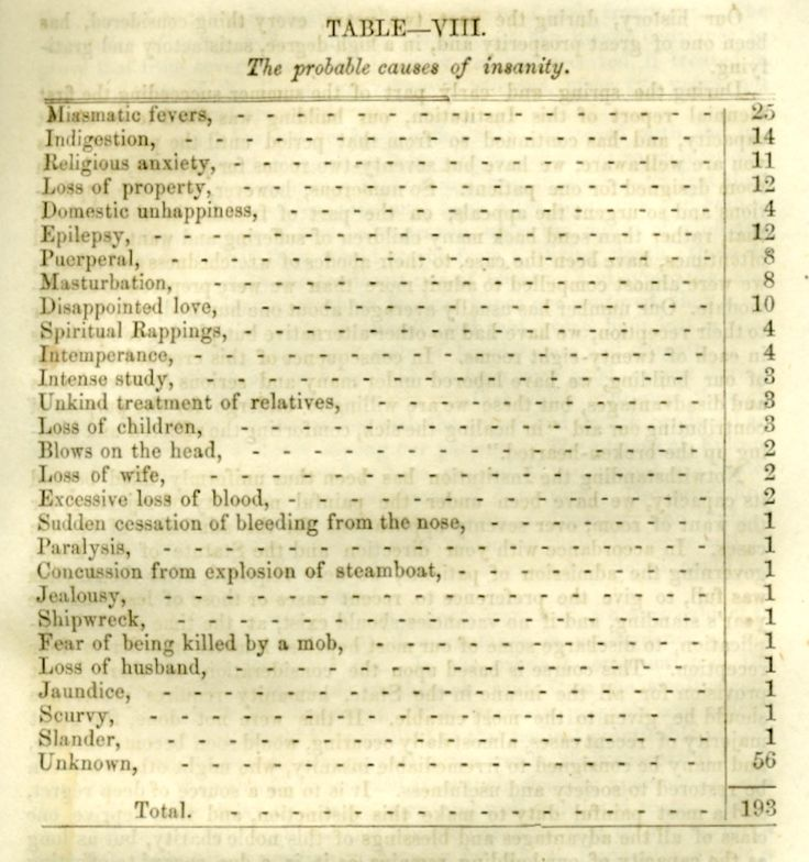 """Probable Causes of Insanity"" among the inmates of the State Lunatic Asylum, 1854."