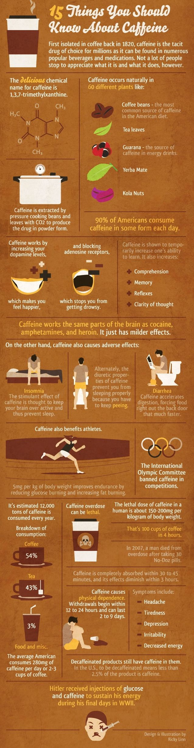 Coffee has health benefits but the adverse effects of caffeine found in coffee far out weigh the benefits. Caffeine is also found in many sports drinks and personal trainers rarely talked about it. Listed are the dangers of regular use…