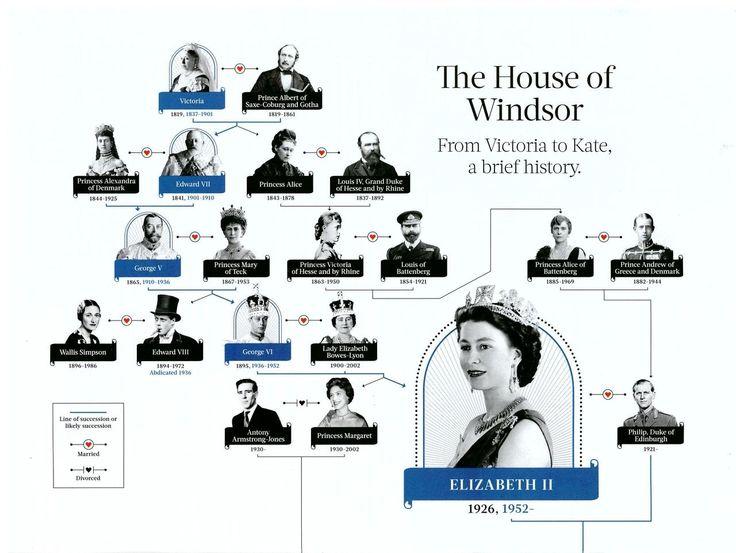 The 25+ best Queen Elizabeth Family Tree ideas on Pinterest ...