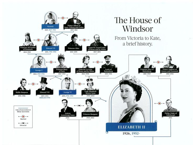 Royal Families:  The House of Windsor Family Tree-Part 1