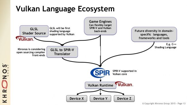 Khronos Group Announces Vulkan (OpenGL sucessor), OpenCL 2.1, SPIR-V (cross-API intermediate language for parallel compute and graphics to represent both OpenCL and Vulkan source languages).