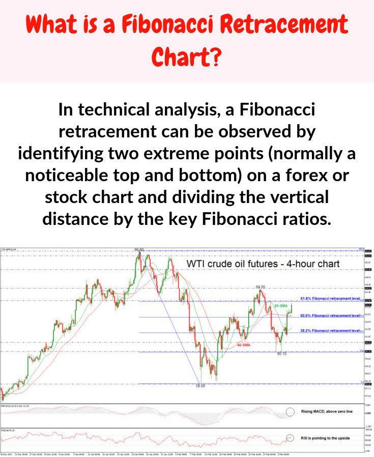 Fibonacci Percentages Fibonacci Stock Charts Crude Oil Futures