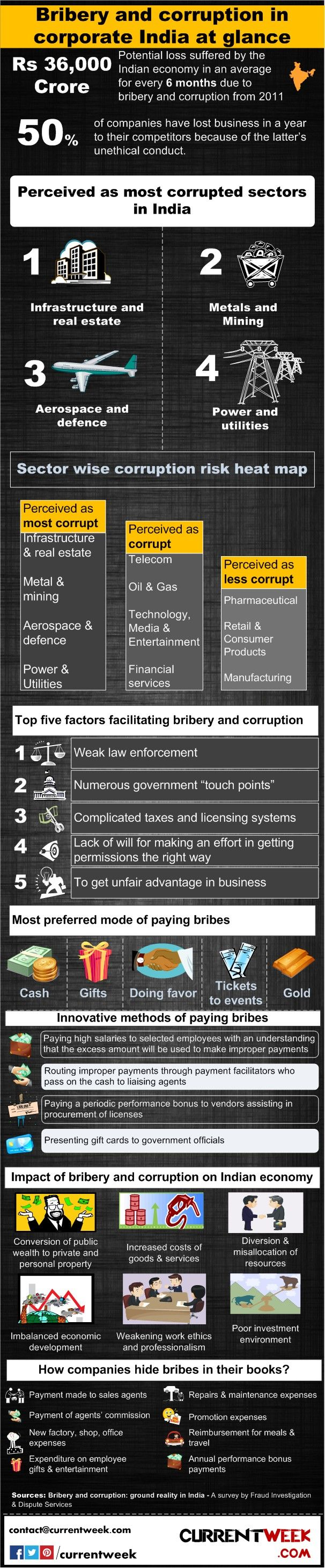 Bribery and corruption in India. Politics vs corporates - Facts in Infographic