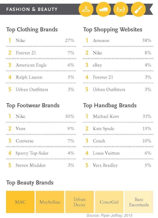 Customer Behavior - The Most Popular Fashion and Beauty Brands With Teens : MarketingProfs Article