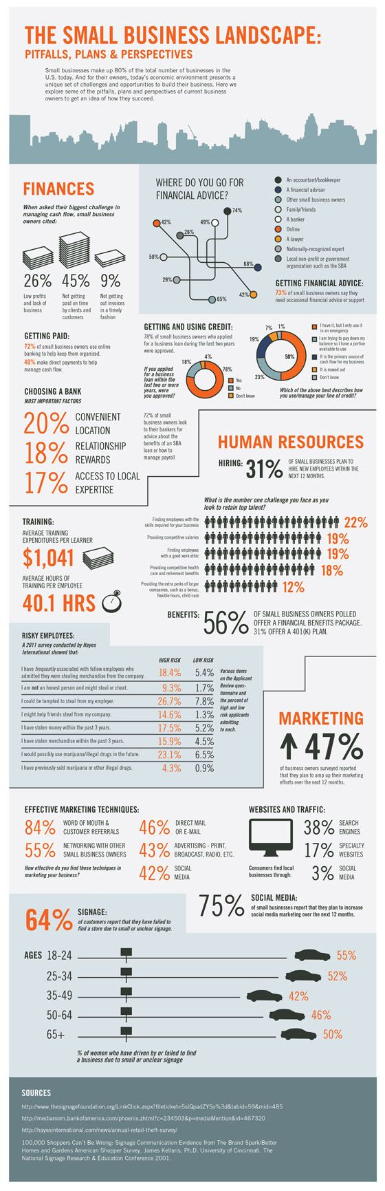 Great infographic on the small business landscape from Signs.com