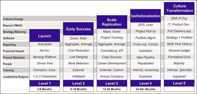 Lss Culture Change Roadmap Lean Six Sigma Bord