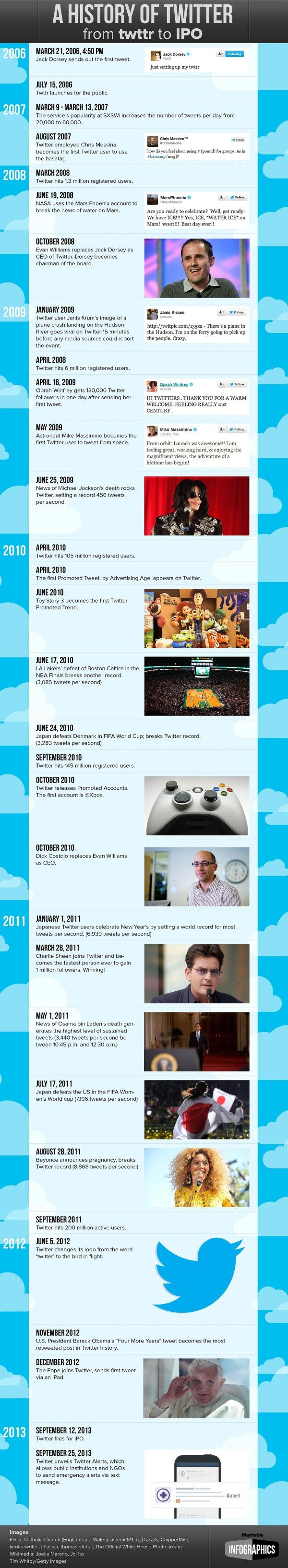 A year-by-year history of Twitter from 2006 to present