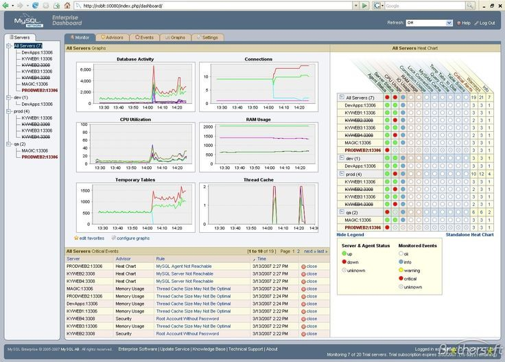 MySQL analytics dashboard