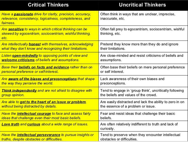 creative vs critical thinking essay In the australian curriculum, students develop capability in critical and creative thinking as they learn to generate and evaluate knowledge, clarify concepts and ideas, seek possibilities.