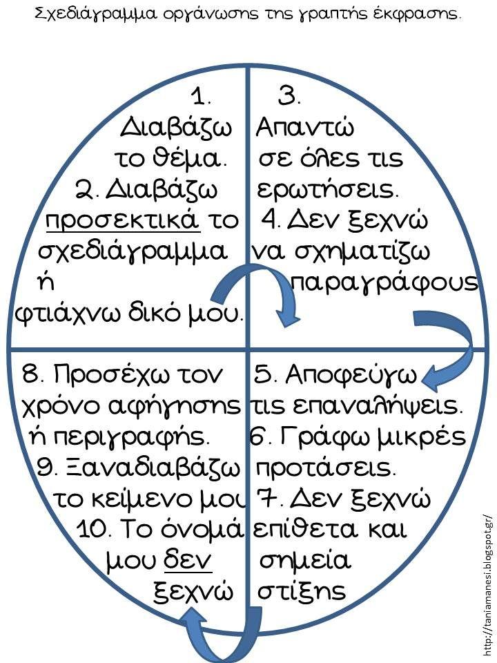 Με αφορμή την ανάρτηση της Γαλήνης στον σύνδεσμο που ακολουθεί, προτείνονται 3 φύλλα - σχεδιαγράμματα αυτοδιόρθωσης και ελέγχου του γραπτο...