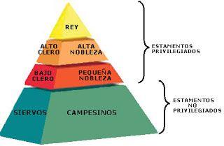 Aquesta es una piramide de les categories de persones que vivien a la epoca