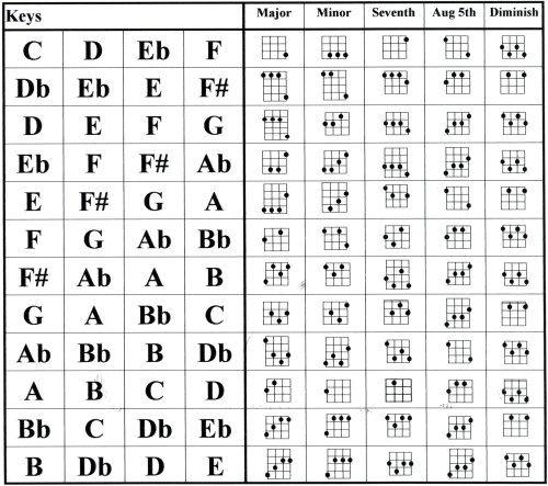 Ukulele ukulele chords with finger numbers : 1000+ images about Ukulele on Pinterest