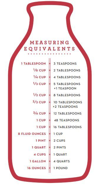 Free Martha Stewart Kitchen Measurement Guides... Great for teaching math too!