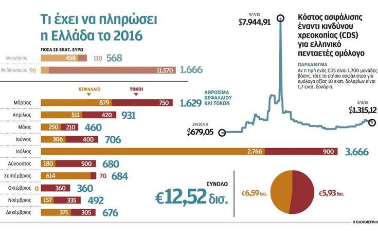 Τα ταμειακά διαθέσιμα ξανά στο προσκήνιο | Ελληνική Οικονομία | Η ΚΑΘΗΜΕΡΙΝΗ