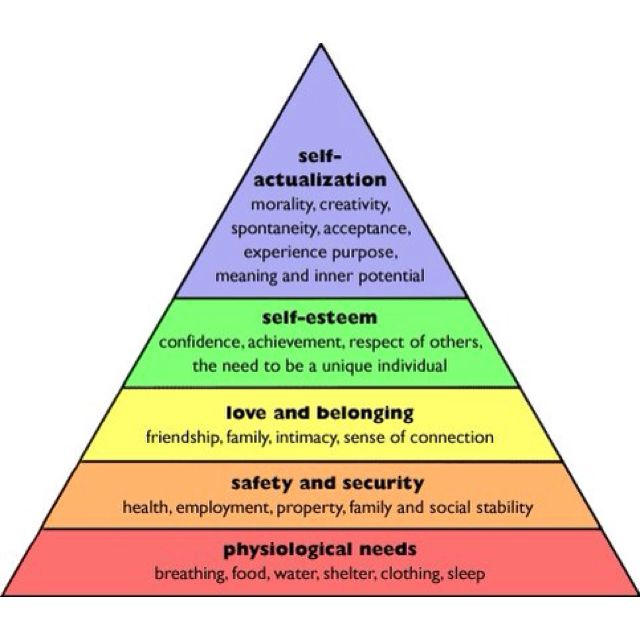 an analysis of abraham maslow and the hierarchy of needs theory Maslows hierarchy of needs theory in contemporary science specifically dr   motivation - free essay meteor_slideshow slideshow arp1 analyze your teaching.