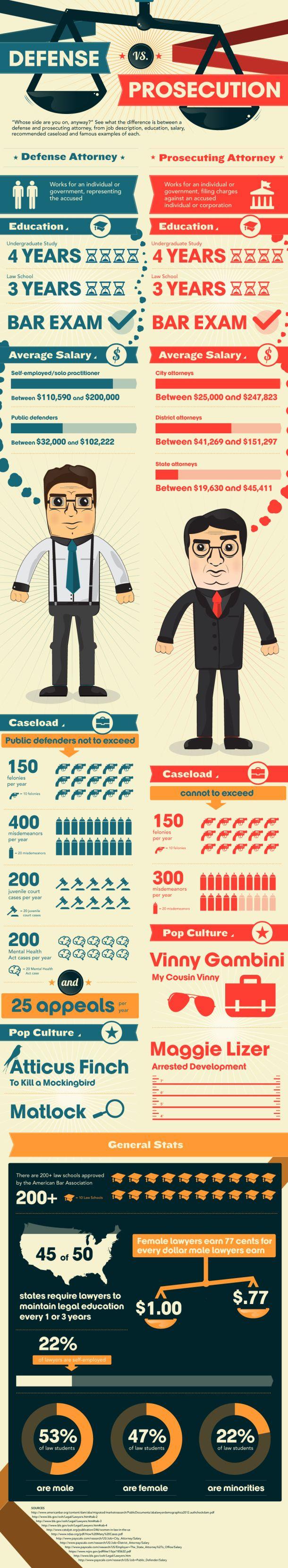 Defense vs. Prosecution [INFOGRAPHIC] court