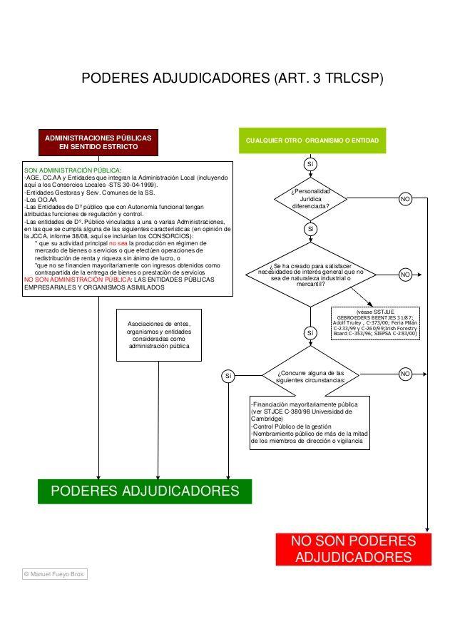 Esquema Ley De Contratos Del Sector Público Bar Chart Map Map Screenshot
