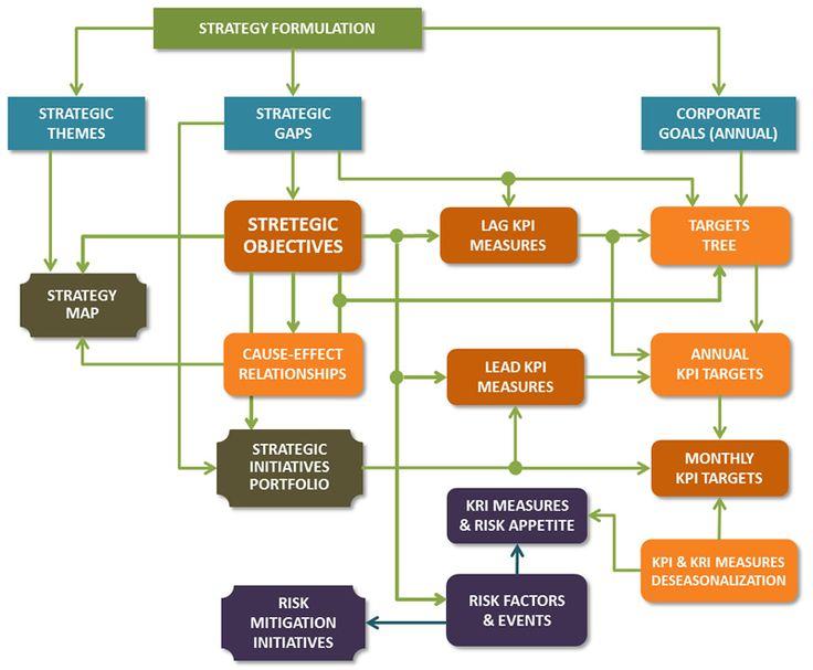 The Strategic Planning Workflow