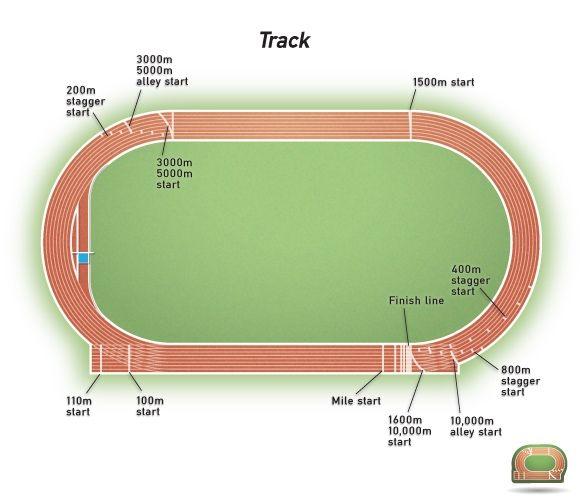 Athletics & Sports Fields - ELA Group, Inc.  |Running Track Birds Eye View