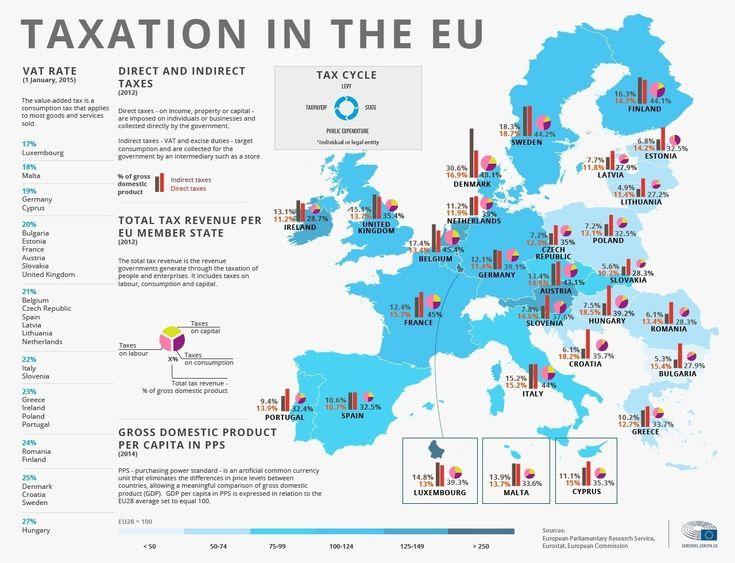 Ο χάρτης με τις χώρες που πληρώνουν τους περισσότερους φόρους στην Ευρώπη. Πληρώνουμε πολλά ή όχι σαν Έλληνες