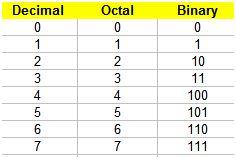 Hexadecimal a octal yahoo dating 1