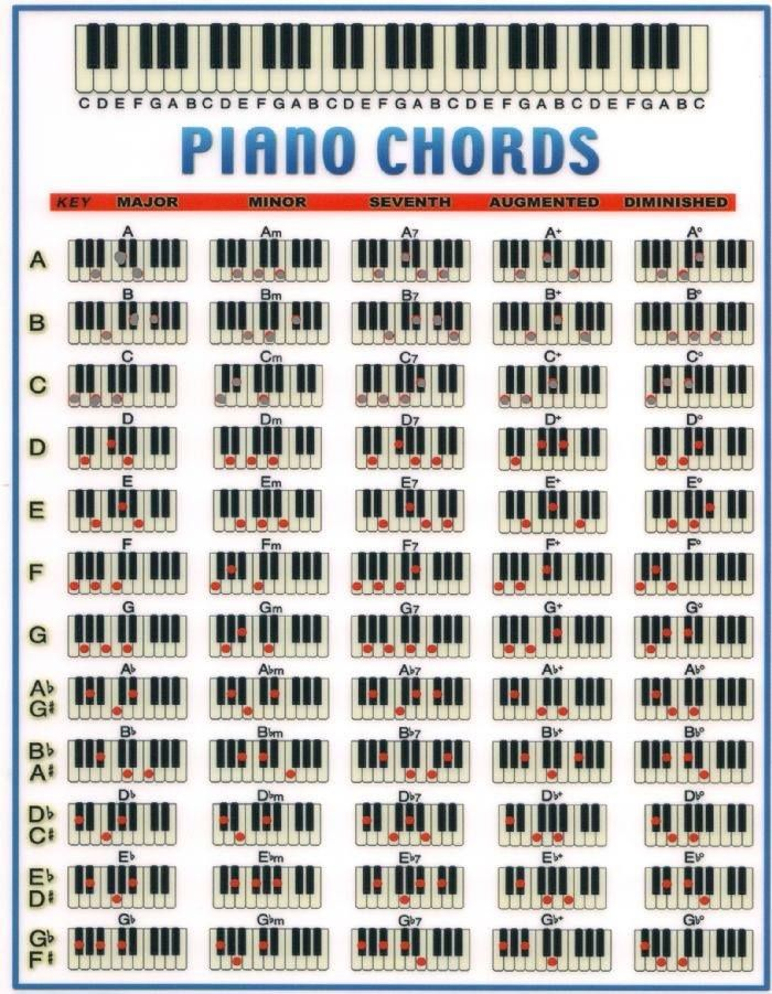 The 17 best images about Piano on Pinterest Models, Antiques and - piano chord chart