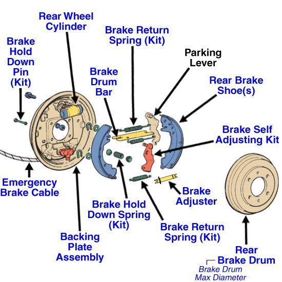 Rear Drum Brake Diagram | Jeep Ideas | Brake repair, Brake