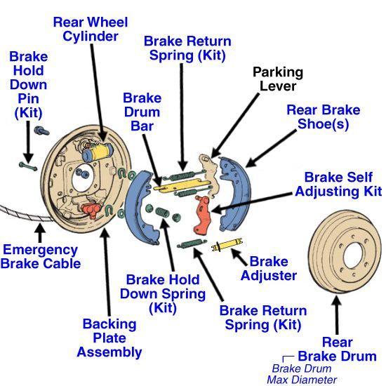 Rear Drum Brake Diagram   Jeep Ideas   Brake repair, Brake