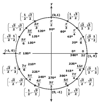 The 25+ best Unit circle radians ideas on Pinterest Calculus - unit circle chart