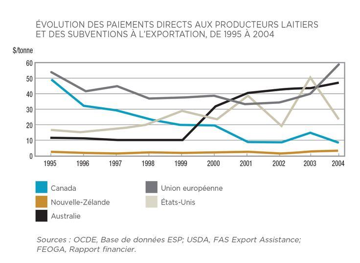 Le Canada est l'un des pays où la contribution financière de l'État à la production laitière est la plus modeste.