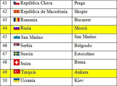 Países y capitales de Europa 5