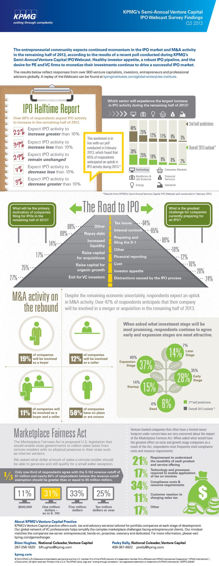 Kpmg u s s semi annual ipo webcast survey findings q3 2013 infographic