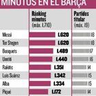 nice Minutes played by Barcelona players until now