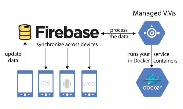 #Firebase for mobile #app development